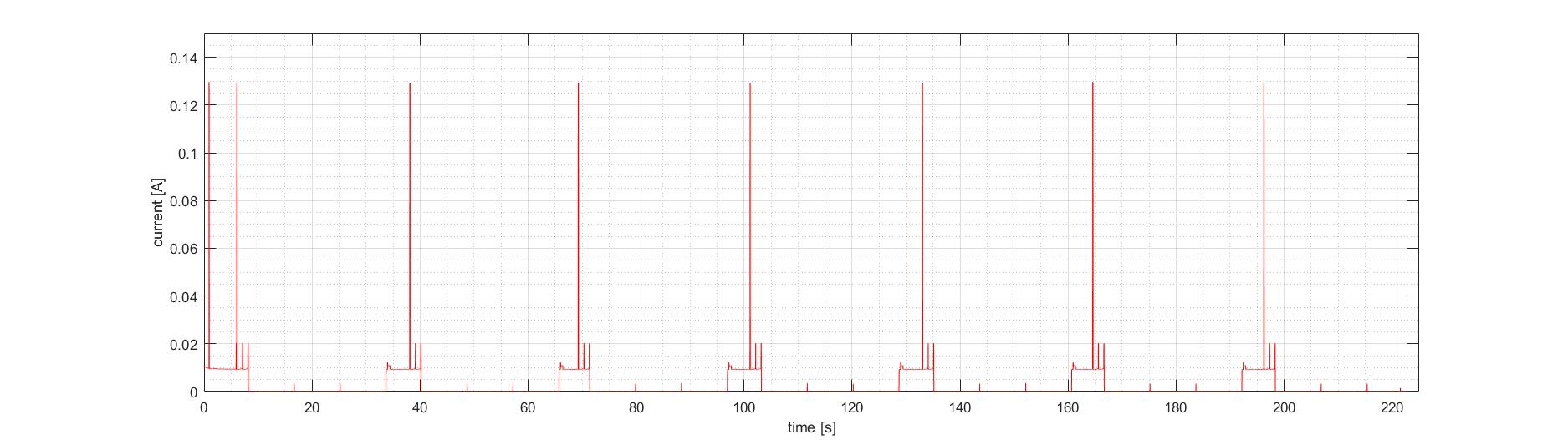 Low Power Mode – LoRa@VSB | lora vsb cz | Technical